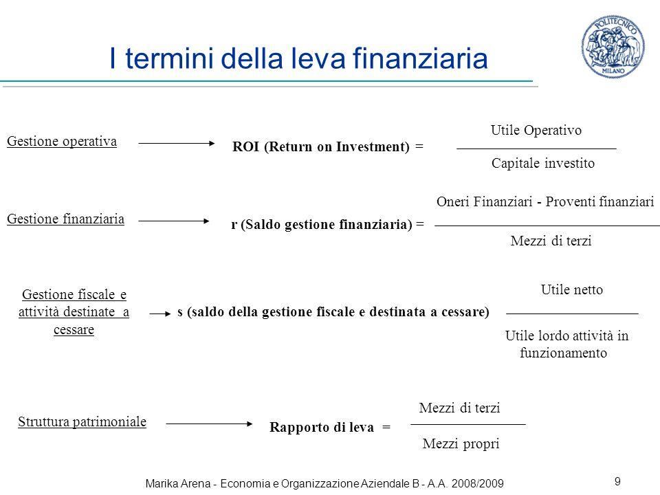 Marika Arena - Economia e Organizzazione Aziendale B - A.A. 2008/2009 9 I termini della leva finanziaria Gestione operativa ROI (Return on Investment)