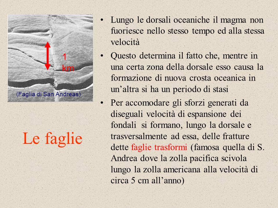 Lintero meccanismo si deve, quindi, a masse rocciose fuse che, a livello delle dorsali, si solidificano. Una volta giunte sui fondali marini, migrano