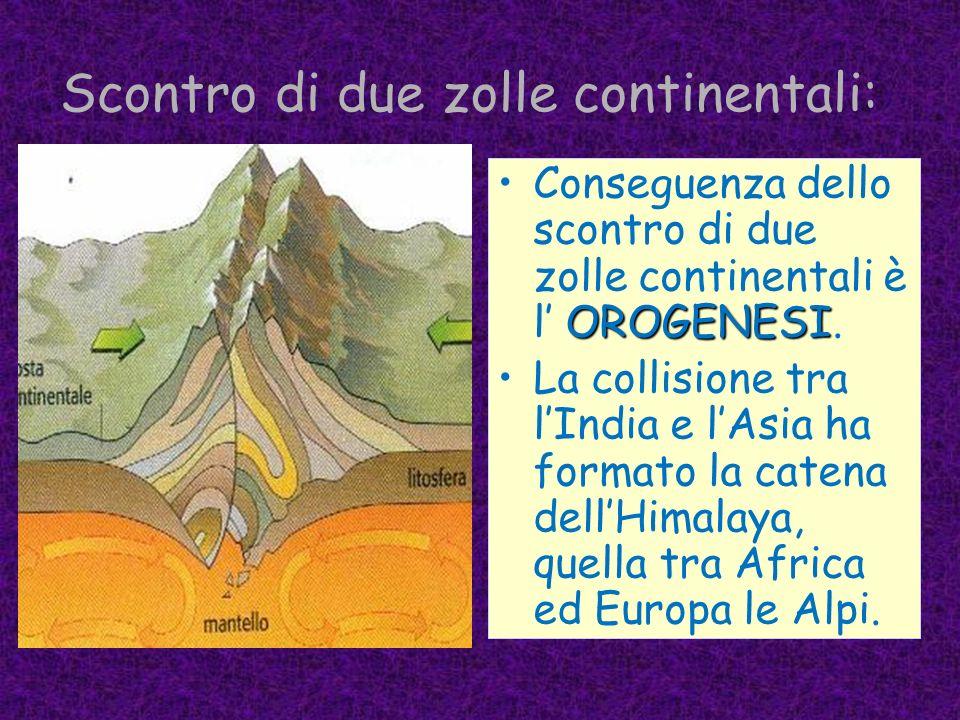 MARGINI di AVVICIMAMENTO si consuma una parte della crosta terrestre. Quando due zolle si scontrano, si consuma una parte della crosta terrestre. Si p
