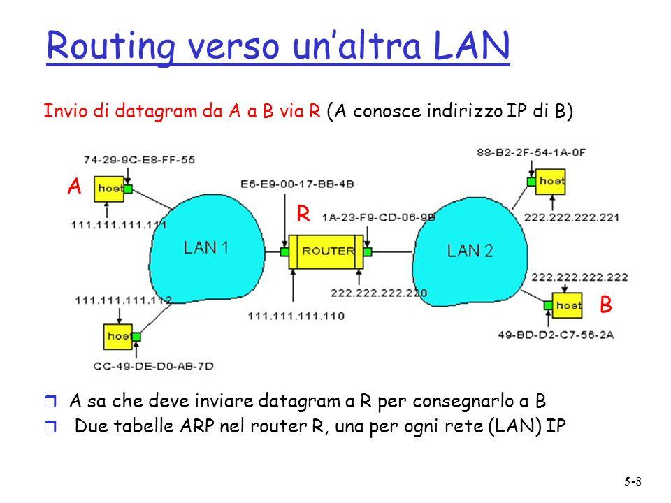 5-8 Routing verso unaltra LAN Invio di datagram da A a B via R (A conosce indirizzo IP di B) r A sa che deve inviare datagram a R per consegnarlo a B