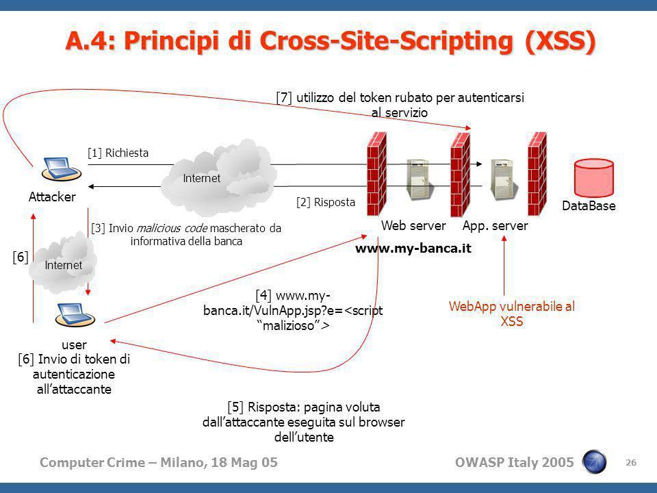 Computer Crime – Milano, 18 Mag 05 OWASP Italy 2005 26 A.4: Principi di Cross-Site-Scripting (XSS) [1] Richiesta [2] Risposta Web server www.my-banca.