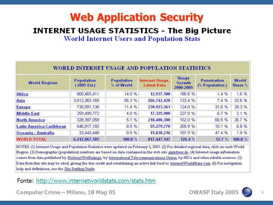 Computer Crime – Milano, 18 Mag 05 OWASP Italy 2005 3 Web Application Security // Trend Sempre più aziende sono on-line Sempre più utenti sono on-line