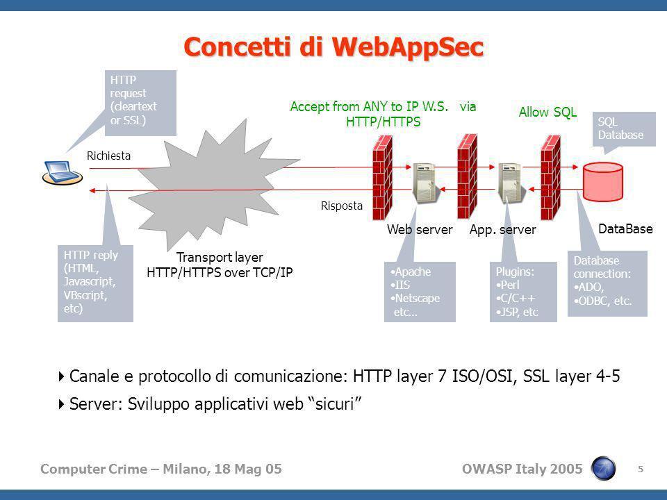 Computer Crime – Milano, 18 Mag 05 OWASP Italy 2005 5 Concetti di WebAppSec Canale e protocollo di comunicazione: HTTP layer 7 ISO/OSI, SSL layer 4-5