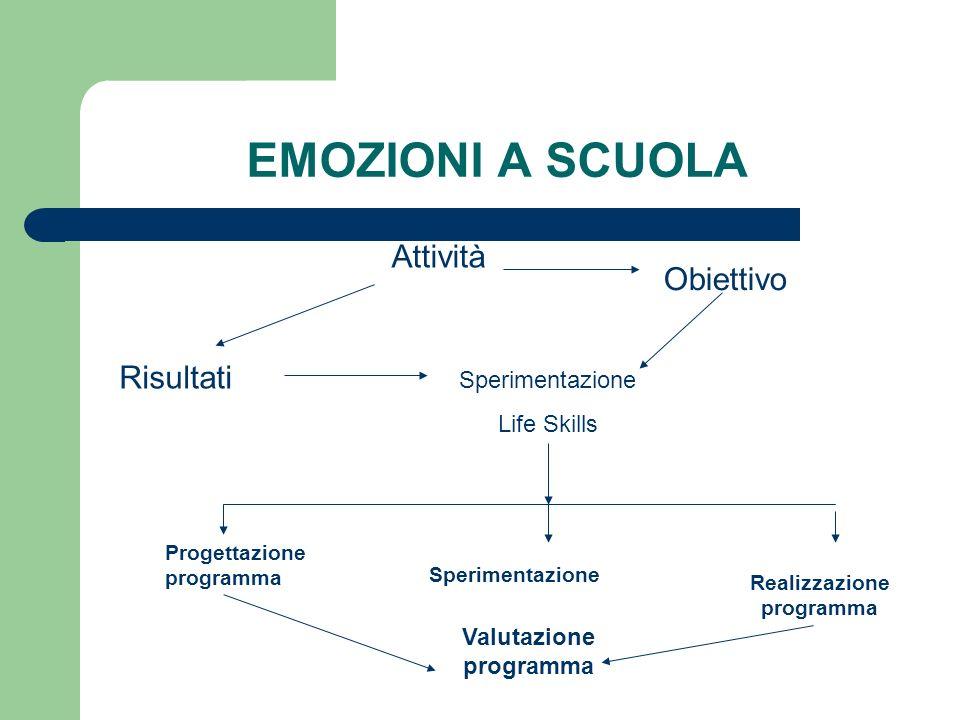 EMOZIONI A SCUOLA Attività Risultati Obiettivo Sperimentazione Life Skills Progettazione programma Sperimentazione Realizzazione programma Valutazione