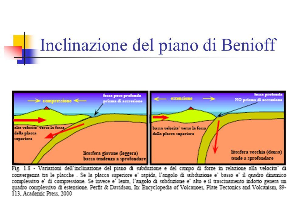 Angoli di subduzione Seguendo l'allineamento dei terremoti, si può tracciare il piano di Benioff che rispecchia la geometria della zolla che sprofonda