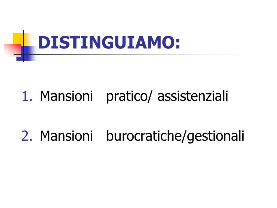 DISTINGUIAMO: 1.Mansioni pratico/ assistenziali 2.Mansioni burocratiche/gestionali