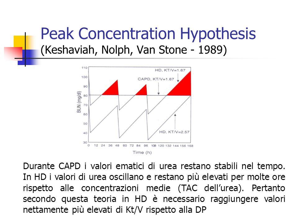 Durante CAPD i valori ematici di urea restano stabili nel tempo. In HD i valori di urea oscillano e restano più elevati per molte ore rispetto alle co