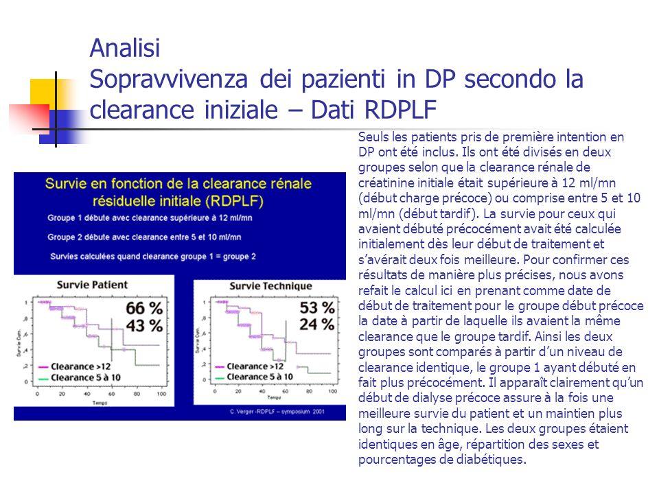 Analisi Sopravvivenza dei pazienti in DP secondo la clearance iniziale – Dati RDPLF Seuls les patients pris de première intention en DP ont été inclus