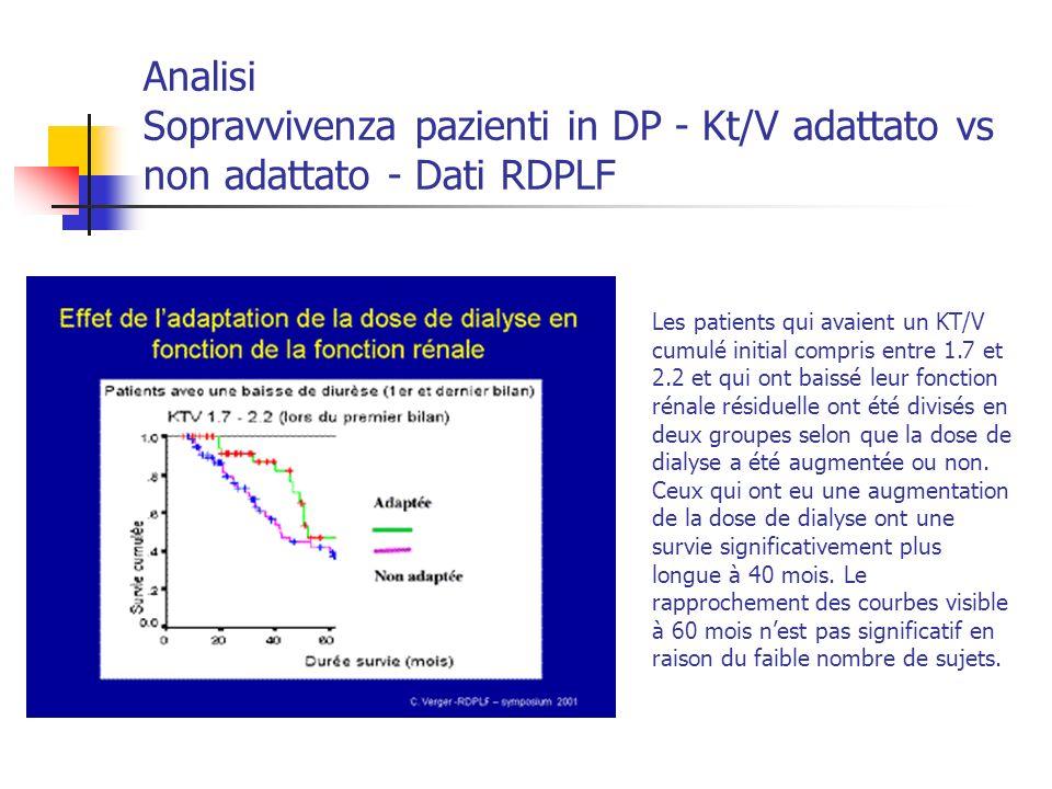 Analisi Sopravvivenza pazienti in DP - Kt/V adattato vs non adattato - Dati RDPLF Les patients qui avaient un KT/V cumulé initial compris entre 1.7 et