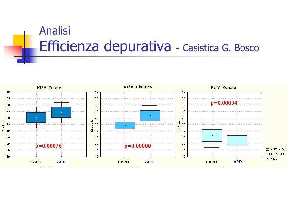 Analisi Efficienza depurativa - Casistica G. Bosco p=0.00076p=0.00000 p=0.00034 Kt/V Totale Kt/V Dialitico Kt/V Renale CAPD CCPD APD