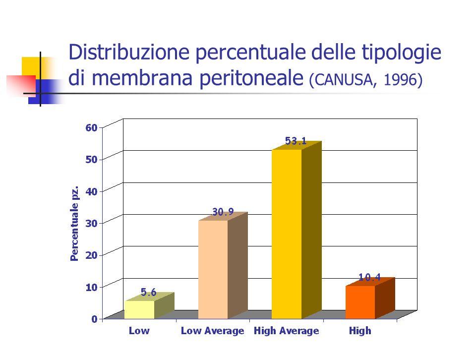Distribuzione percentuale delle tipologie di membrana peritoneale (CANUSA, 1996)