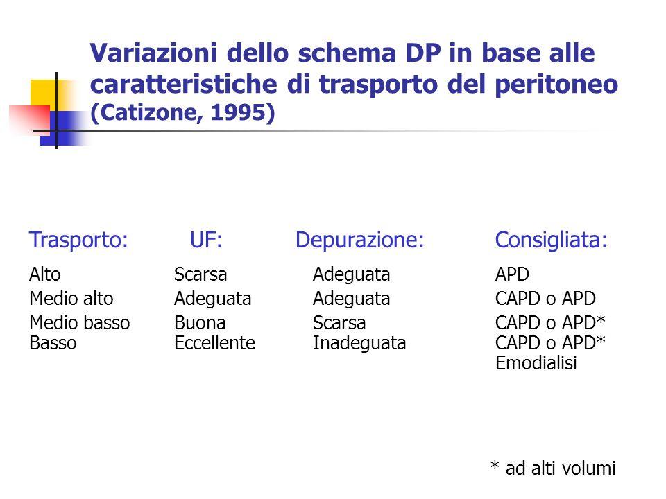 Trasporto: UF: Depurazione: Consigliata: Alto Scarsa AdeguataAPD Medio alto Adeguata AdeguataCAPD o APD Medio basso Buona ScarsaCAPD o APD* Basso Ecce