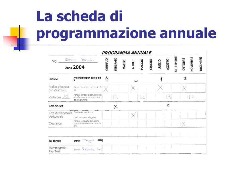 La scheda di programmazione annuale