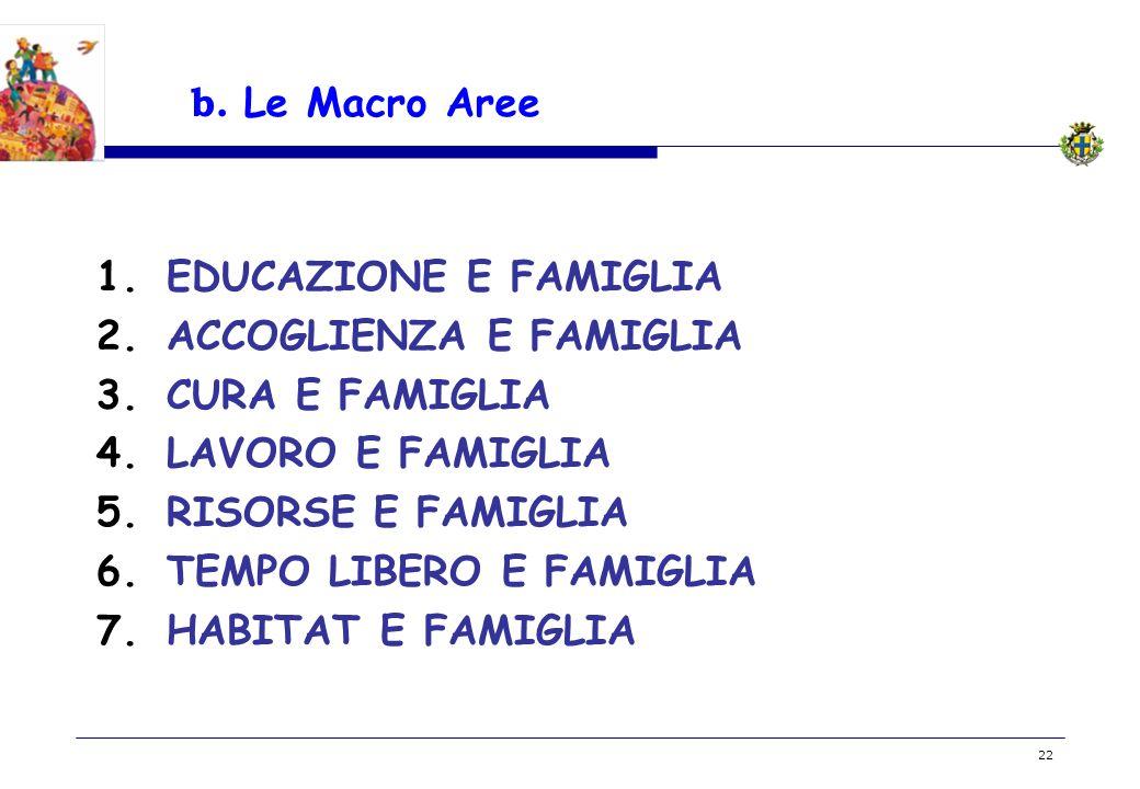 BOZZA 22 b. Le Macro Aree 1.EDUCAZIONE E FAMIGLIA 2.ACCOGLIENZA E FAMIGLIA 3.CURA E FAMIGLIA 4.LAVORO E FAMIGLIA 5.RISORSE E FAMIGLIA 6.TEMPO LIBERO E