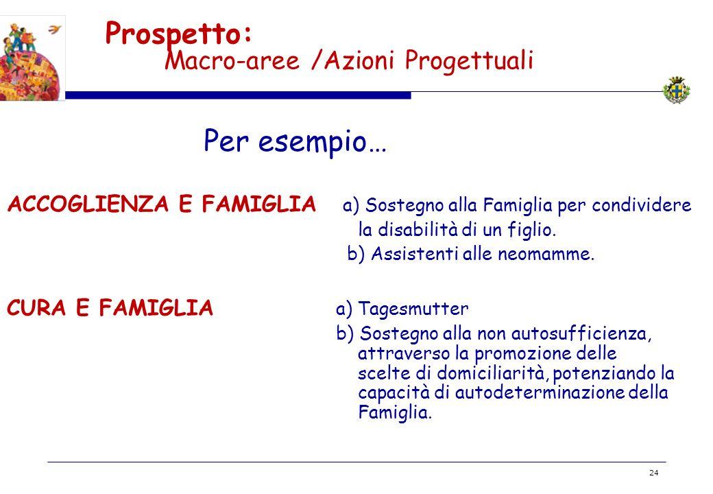 BOZZA 24 Prospetto: Macro-aree /Azioni Progettuali Per esempio… ACCOGLIENZA E FAMIGLIA a) Sostegno alla Famiglia per condividere la disabilità di un f
