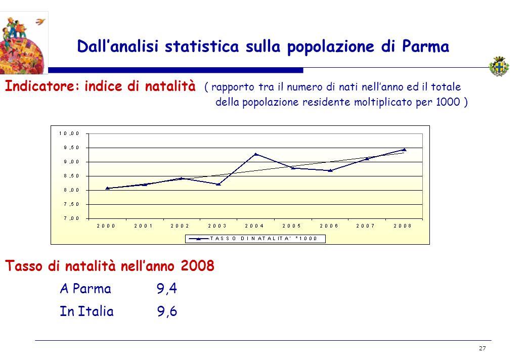 BOZZA 27 Dallanalisi statistica sulla popolazione di Parma Indicatore: indice di natalità ( rapporto tra il numero di nati nellanno ed il totale della