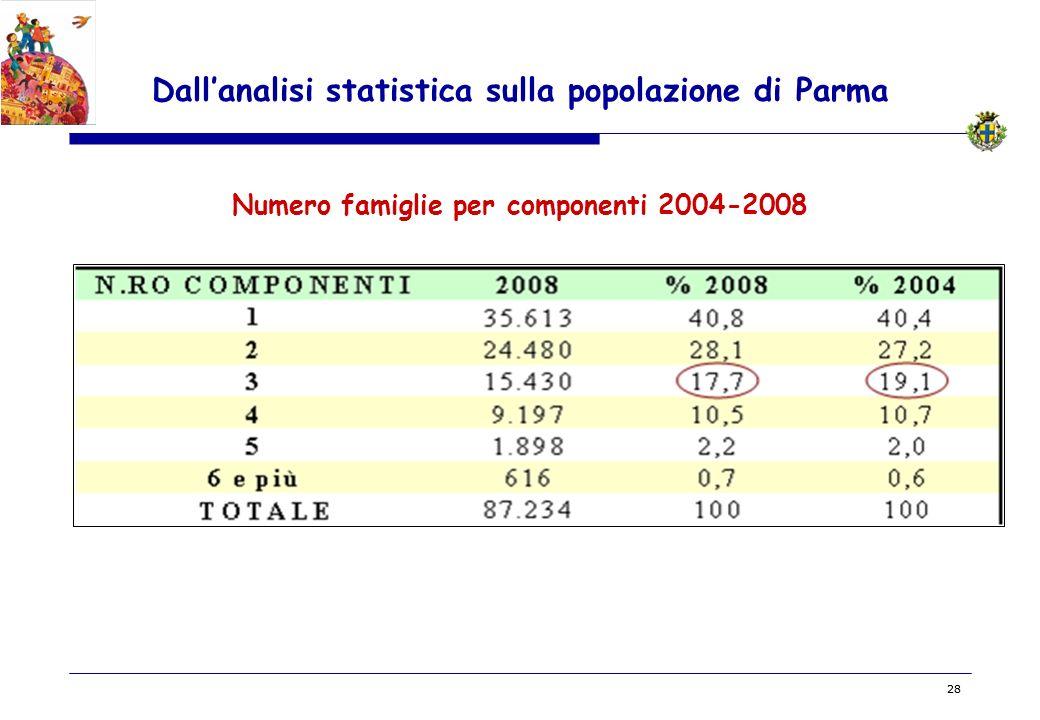 BOZZA 28 Dallanalisi statistica sulla popolazione di Parma Numero famiglie per componenti 2004-2008