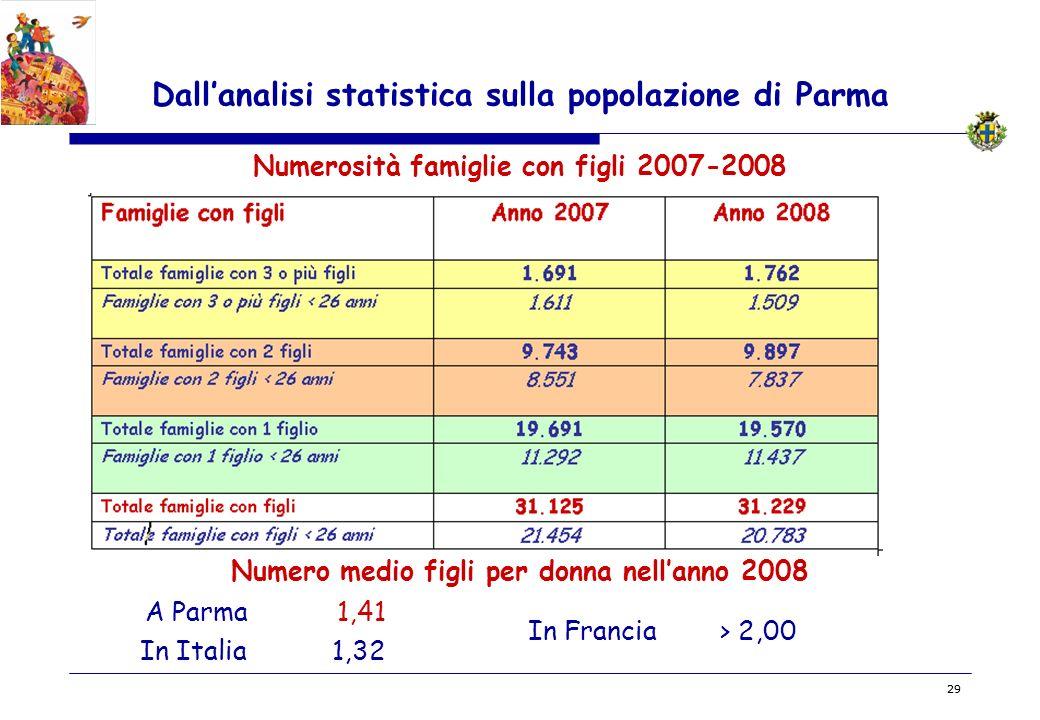 BOZZA 29 Dallanalisi statistica sulla popolazione di Parma Numerosità famiglie con figli 2007-2008 Numero medio figli per donna nellanno 2008 In Itali