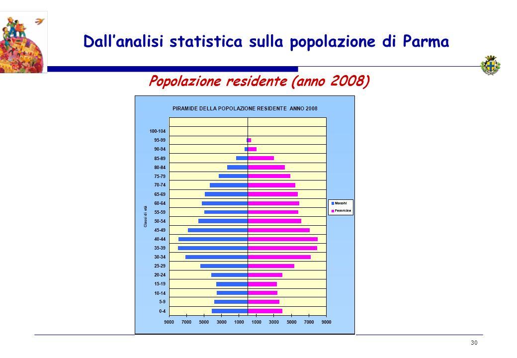 BOZZA 30 Dallanalisi statistica sulla popolazione di Parma Popolazione residente (anno 2008)
