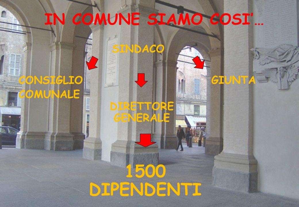 IN COMUNE SIAMO COSI… SINDACO GIUNTA CONSIGLIO COMUNALE DIRETTORE GENERALE 1500 DIPENDENTI