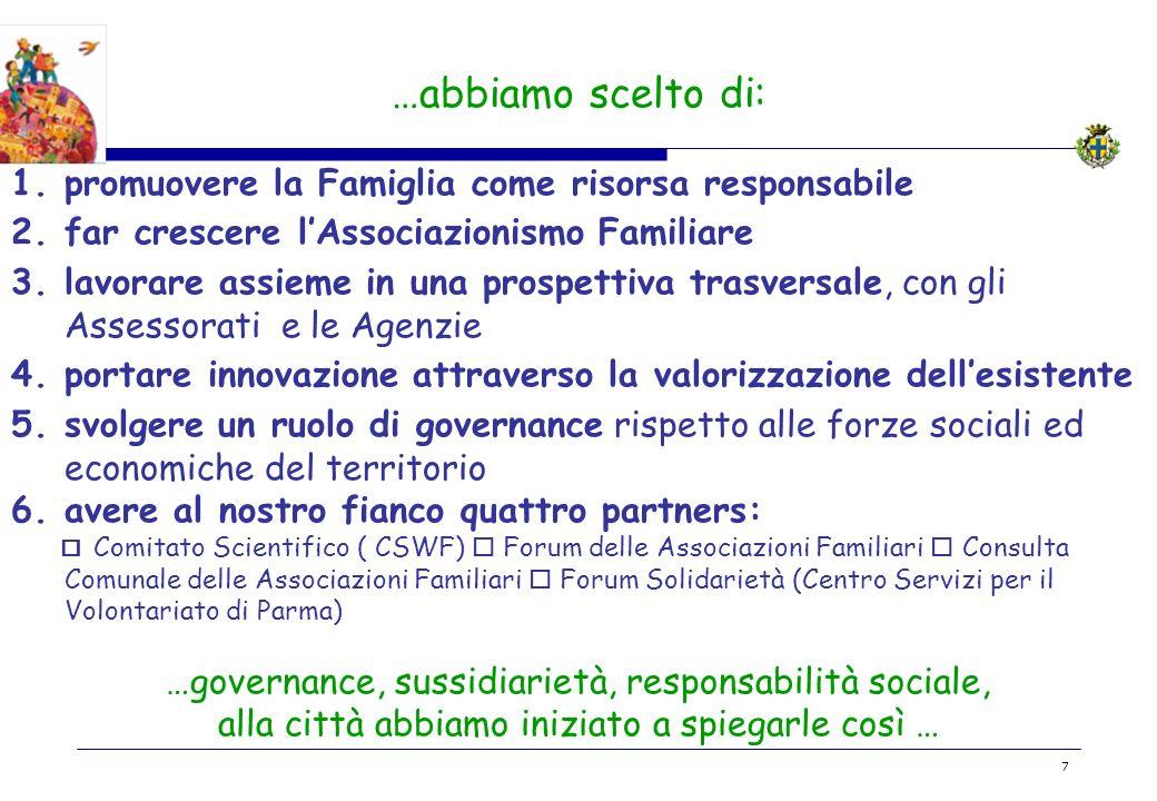 BOZZA 7 …abbiamo scelto di: 1.promuovere la Famiglia come risorsa responsabile 2.far crescere lAssociazionismo Familiare 3.lavorare assieme in una pro