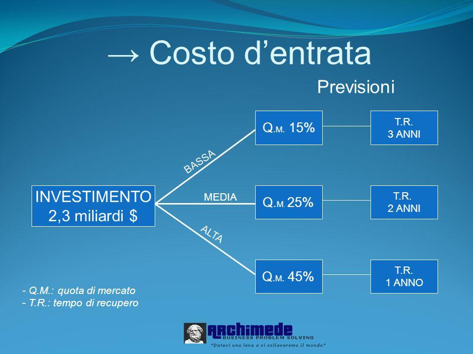 Costo dentrata INVESTIMENTO 2,3 miliardi $ Previsioni ALTA BASSA MEDIA Q. M. 15% Q. M. 25% Q. M. 45% T.R. 1 ANNO T.R. 2 ANNI T.R. 3 ANNI - Q.M.: quota