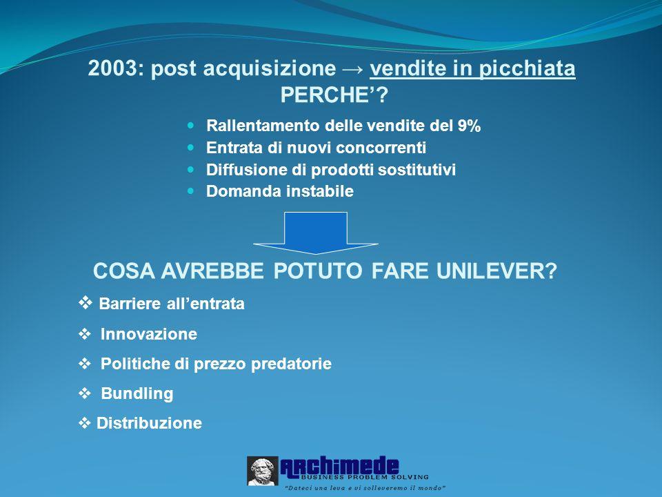 2003: post acquisizione vendite in picchiata PERCHE? Rallentamento delle vendite del 9% Entrata di nuovi concorrenti Diffusione di prodotti sostitutiv