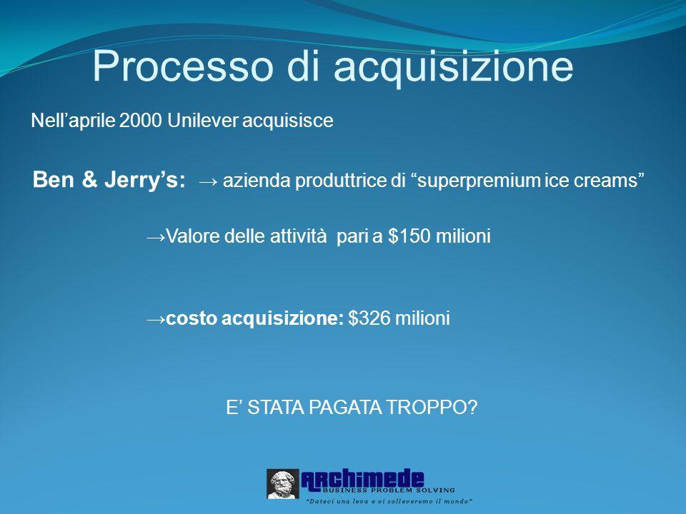 Processo di acquisizione Nellaprile 2000 Unilever acquisisce Ben & Jerrys: azienda produttrice di superpremium ice creams Valore delle attività pari a
