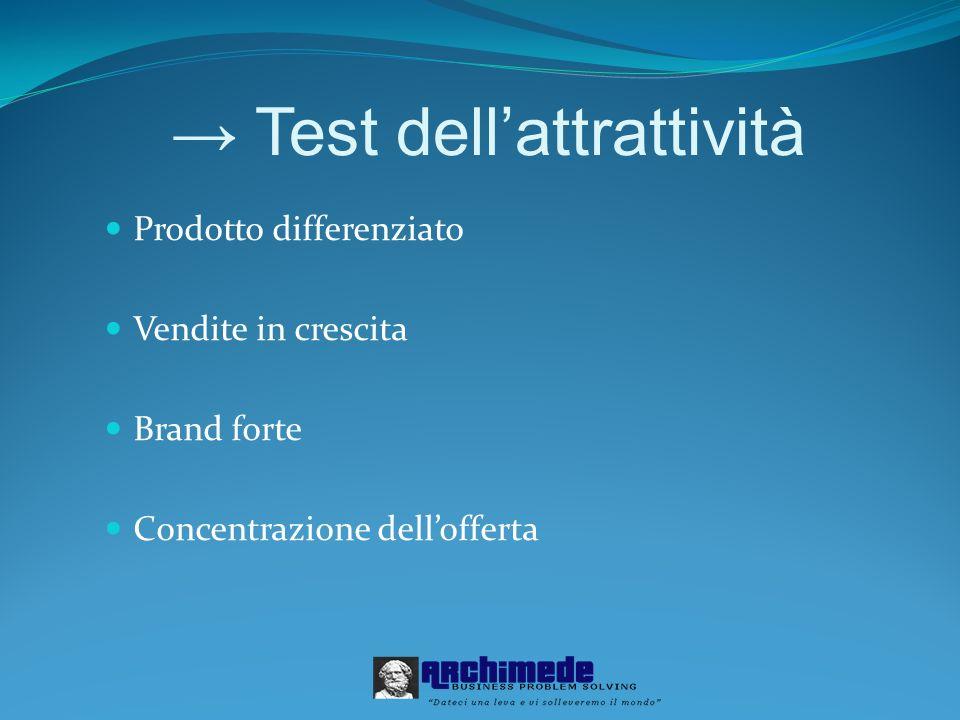 Test dellattrattività Prodotto differenziato Vendite in crescita Brand forte Concentrazione dellofferta