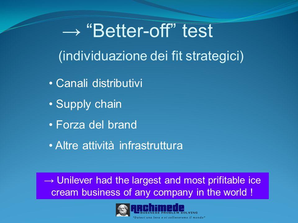 Better-off test (individuazione dei fit strategici) Canali distributivi Supply chain Forza del brand Altre attività infrastruttura Unilever had the la