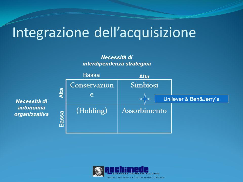 Integrazione dellacquisizione Conservazion e Simbiosi (Holding)Assorbimento Necessità di autonomia organizzativa Necessità di interdipendenza strategi