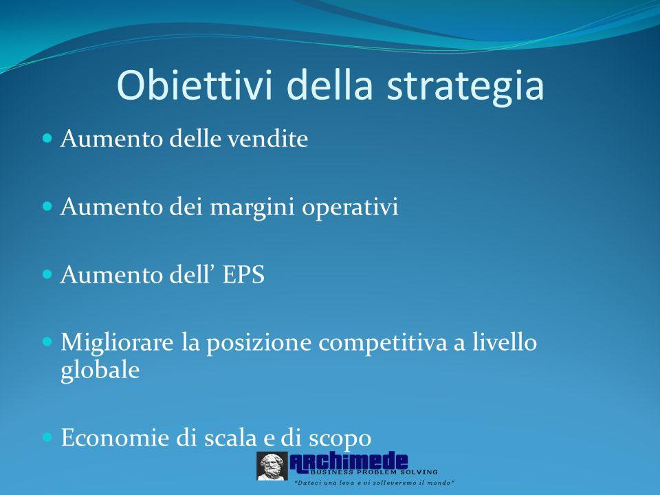 Obiettivi della strategia Aumento delle vendite Aumento dei margini operativi Aumento dell EPS Migliorare la posizione competitiva a livello globale E