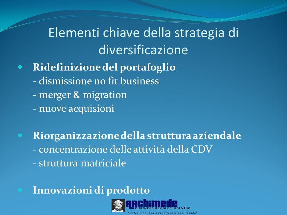 Ridefinizione del portafoglio - dismissione no fit business - merger & migration - nuove acquisioni Riorganizzazione della struttura aziendale - conce