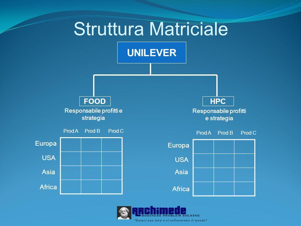 Struttura Matriciale Responsabile profitti e strategia Prod AProd BProd C Europa USA Asia Africa Prod AProd BProd C Europa USA Asia Africa UNILEVER FO