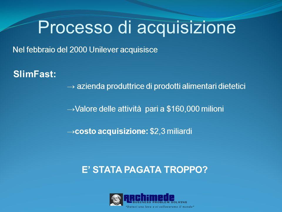 Processo di acquisizione Nel febbraio del 2000 Unilever acquisisce SlimFast: azienda produttrice di prodotti alimentari dietetici Valore delle attivit