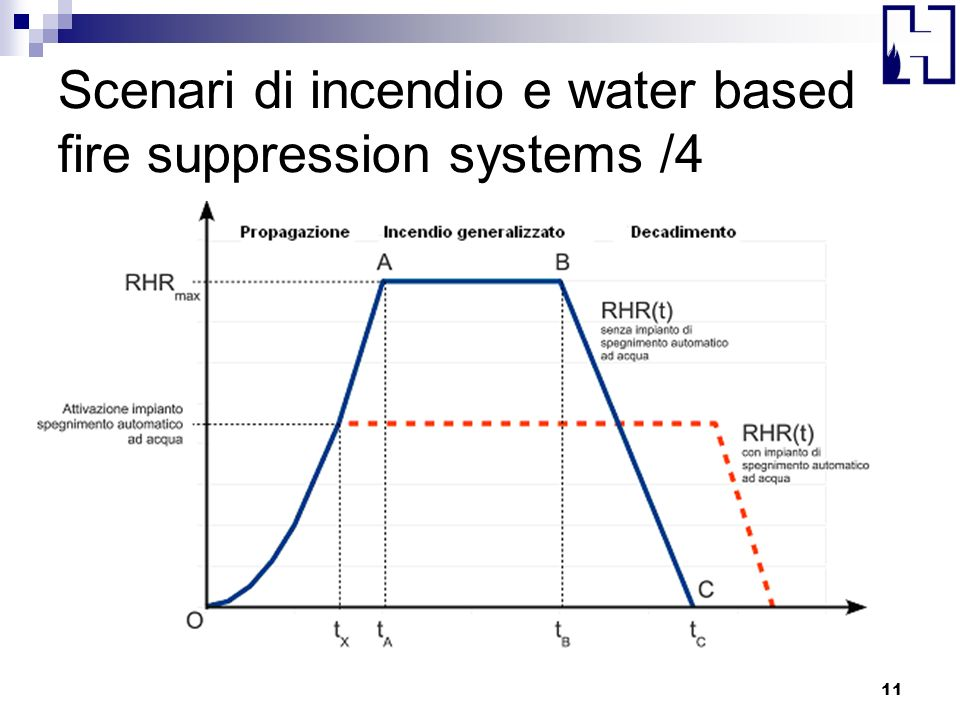 Scenari di incendio e water based fire suppression systems /4 11