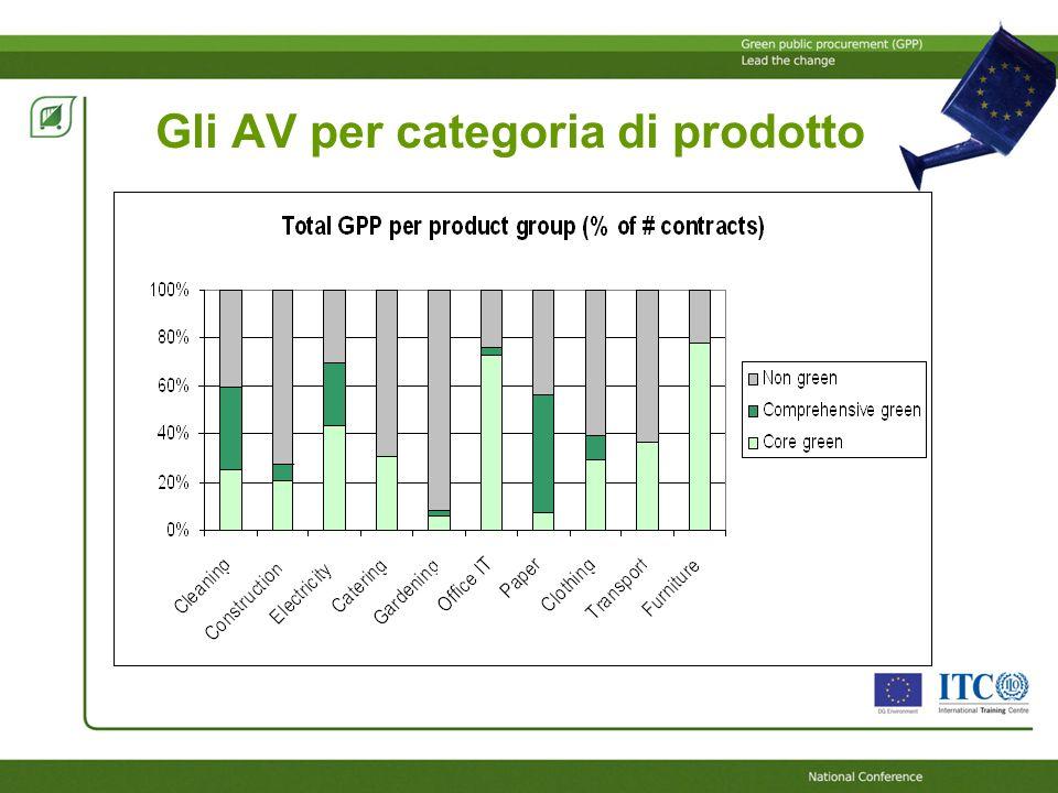 Gli AV per categoria di prodotto