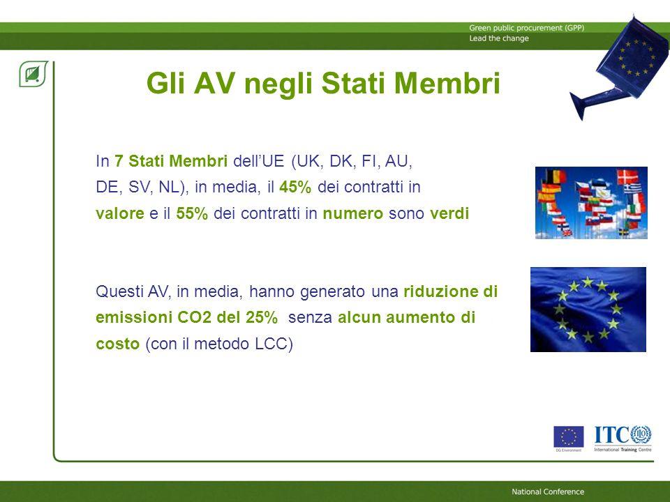 Gli AV negli Stati Membri In 7 Stati Membri dellUE (UK, DK, FI, AU, DE, SV, NL), in media, il 45% dei contratti in valore e il 55% dei contratti in nu