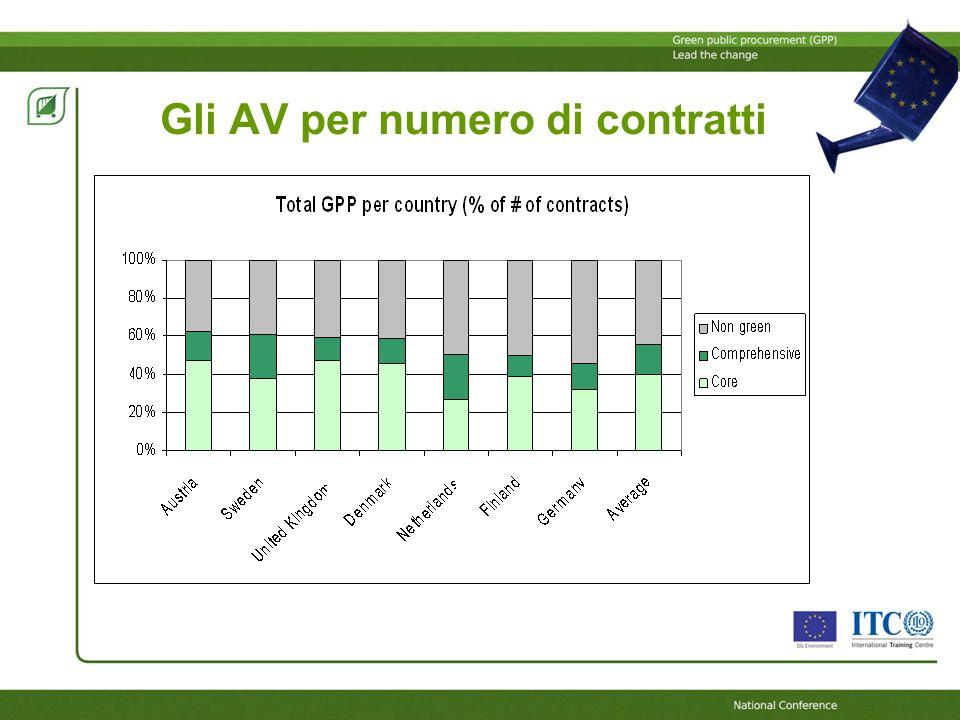 Gli AV per numero di contratti In 7 Stati Membri dellUE (UK, DK, FI, AU, DE, SV, NL), in media, il 45% dei contratti in valore e il 55% dei contratti