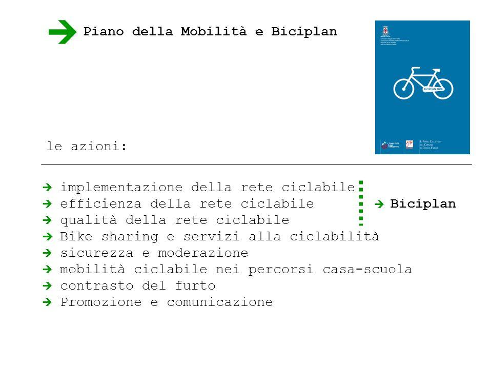 le azioni: implementazione della rete ciclabile efficienza della rete ciclabile qualità della rete ciclabile Bike sharing e servizi alla ciclabilità sicurezza e moderazione mobilità ciclabile nei percorsi casa-scuola contrasto del furto Promozione e comunicazione Biciplan Piano della Mobilità e Biciplan