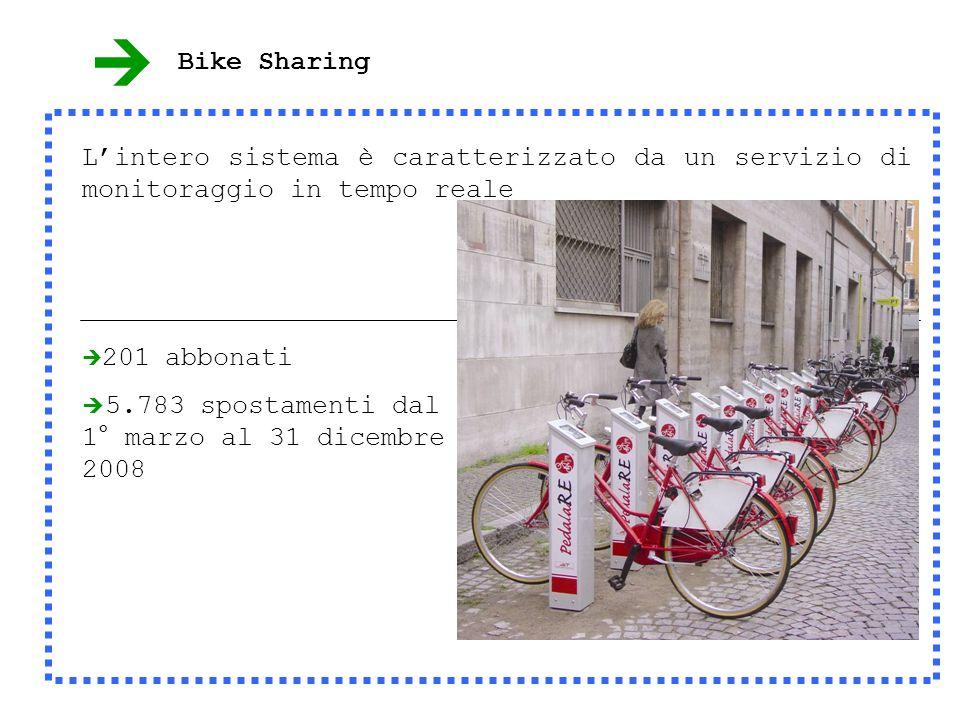201 abbonati 5.783 spostamenti dal 1° marzo al 31 dicembre 2008 Lintero sistema è caratterizzato da un servizio di monitoraggio in tempo reale Bike Sharing