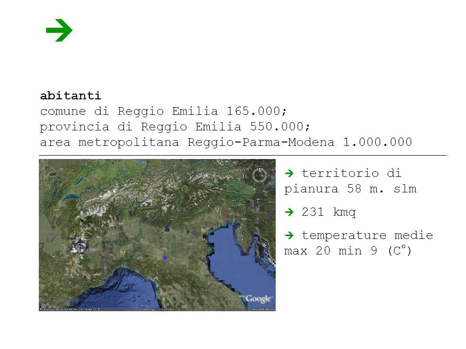 abitanti comune di Reggio Emilia 165.000; provincia di Reggio Emilia 550.000; area metropolitana Reggio-Parma-Modena 1.000.000 territorio di pianura 58 m.