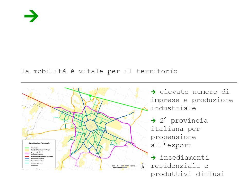 la mobilità è vitale per il territorio elevato numero di imprese e produzione industriale 2° provincia italiana per propensione allexport insediamenti residenziali e produttivi diffusi