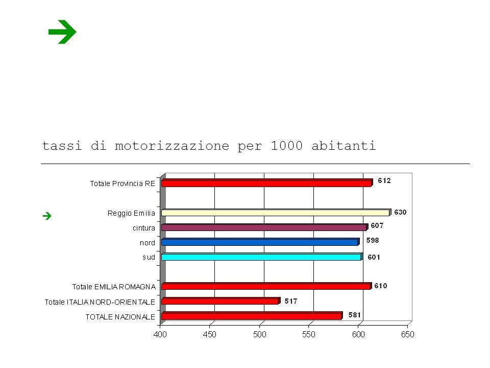 tassi di motorizzazione per 1000 abitanti