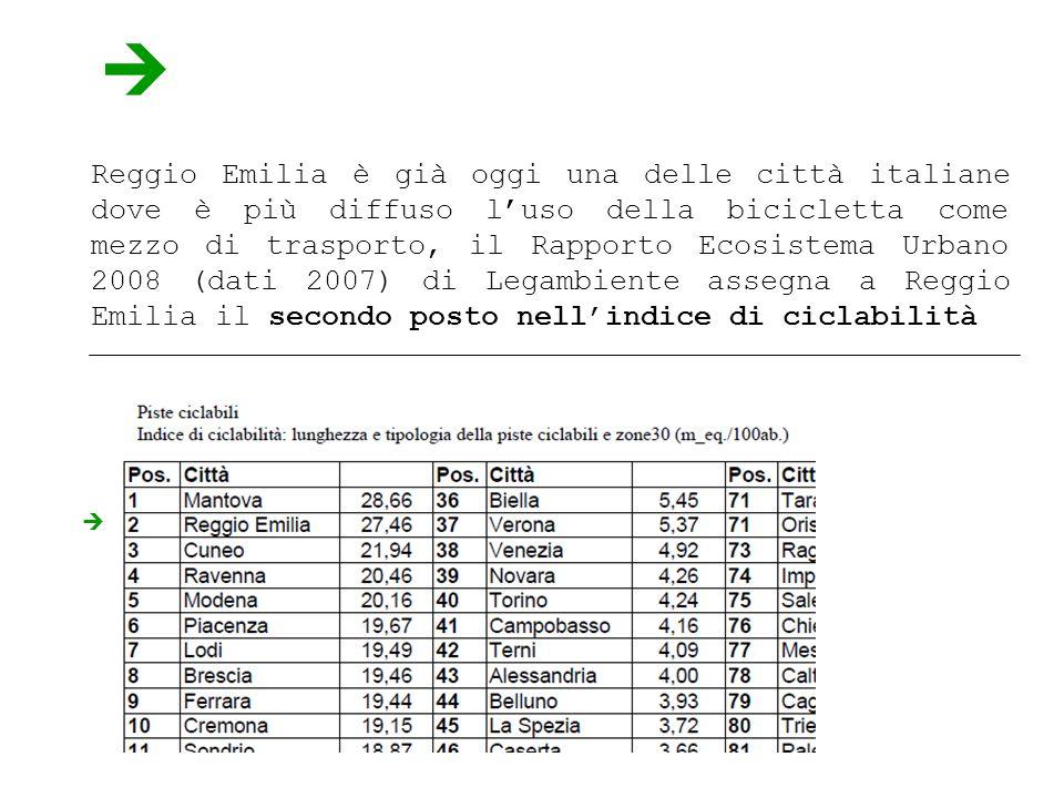 Reggio Emilia è già oggi una delle città italiane dove è più diffuso luso della bicicletta come mezzo di trasporto, il Rapporto Ecosistema Urbano 2008 (dati 2007) di Legambiente assegna a Reggio Emilia il secondo posto nellindice di ciclabilità