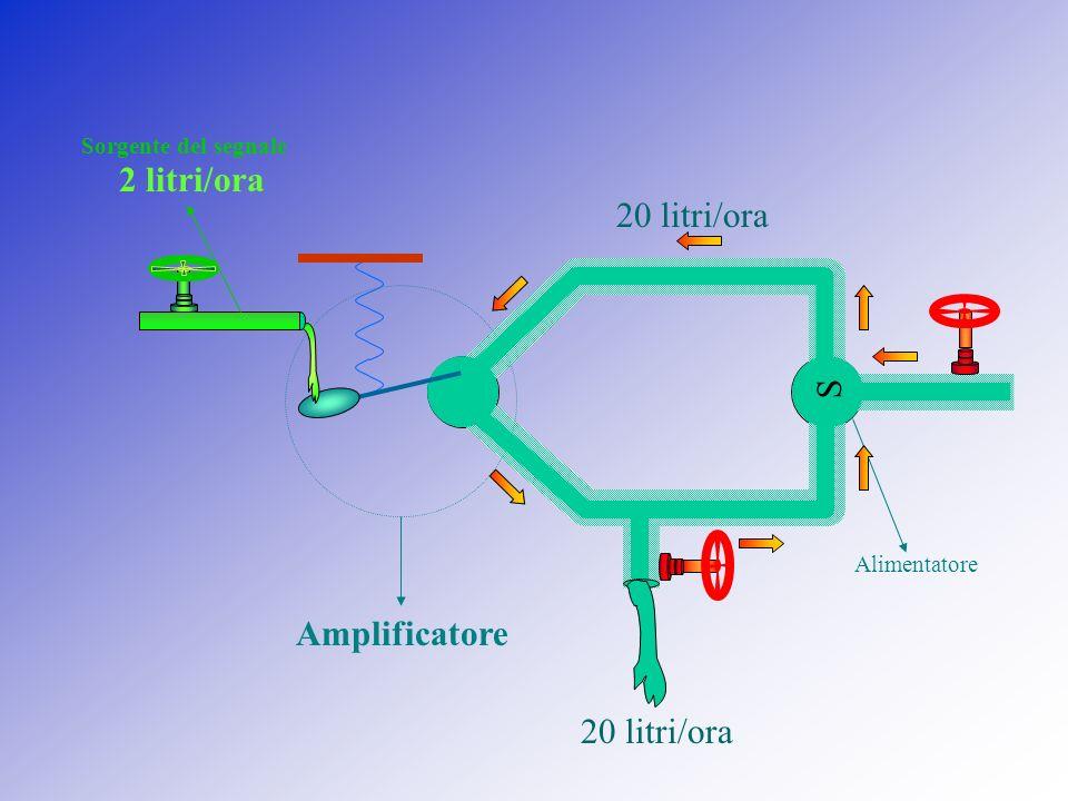 Alimentatore Amplificatore S 10 litri/ora Sorgente del segnale 10 litri/ora 1 litro/ora