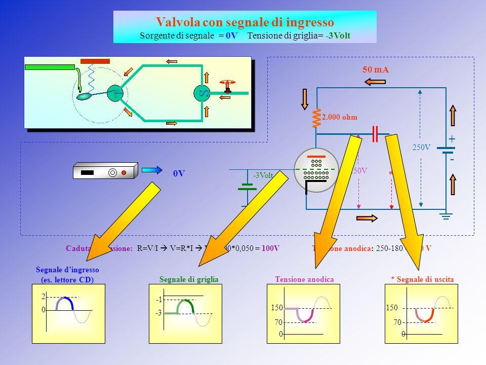 Valvola con segnale di ingresso Sorgente di segnale = +2V Tensione di griglia= -3Volt Segnale di griglia Segnale dingresso (es. lettore CD) Caduta di