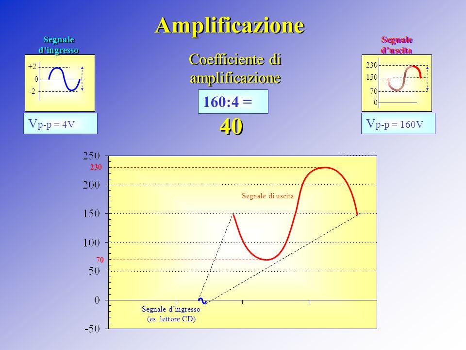Valvola con segnale di ingresso Sorgente di segnale = 0V Tensione di griglia= -3Volt Segnale di griglia Segnale dingresso (es. lettore CD) Caduta di t