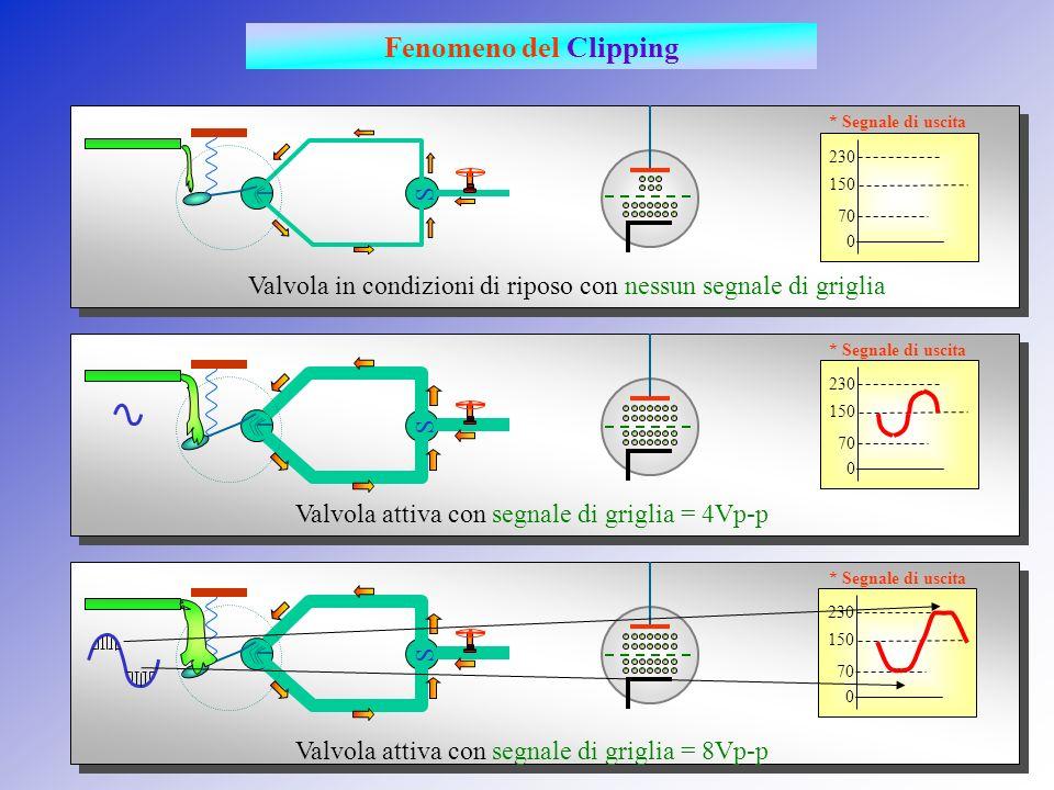 Valvola allinterdizione Sorgente di segnale = +2V Tensione di griglia= -6Volt Segnale di griglia Segnale dingresso (es. lettore CD) Caduta di tensione