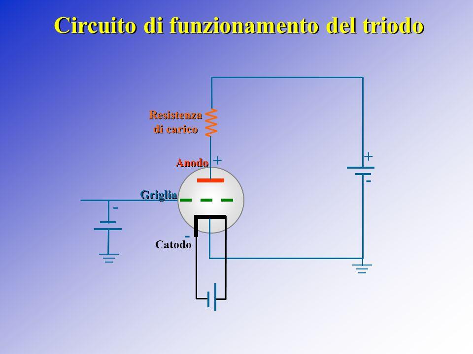 a riscaldamento indiretto (IDHT) Griglia Catodo-filamento Anodo ++ - Griglia Catodo Anodo Filamento ++ - a riscaldamento diretto (DHT)